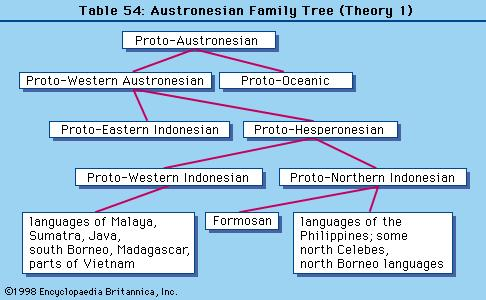 Culture Filipino Family Family Tree Which Filipino